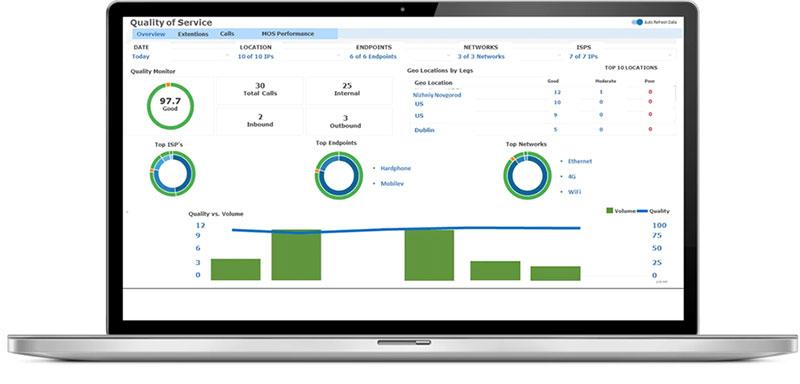 Avaya Cloud Office Analytics