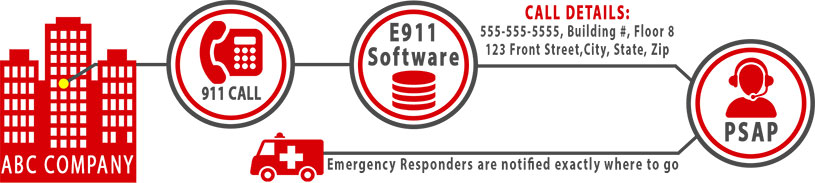 E911 compliance details graphic